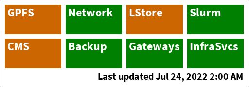 Current status of ACCRE services